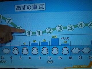 明日の天気予報…